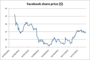 Facebook-share-price