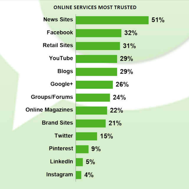 The news sites still most trustworthy. What is disturbing is that Facebook is second. And rather interesting to see the professionals network, LinkedIn, at the bottom end of this list