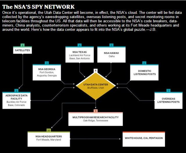 nsa network