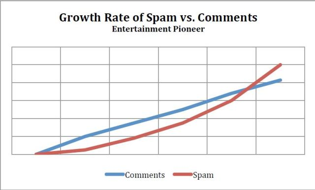 spam vs comments